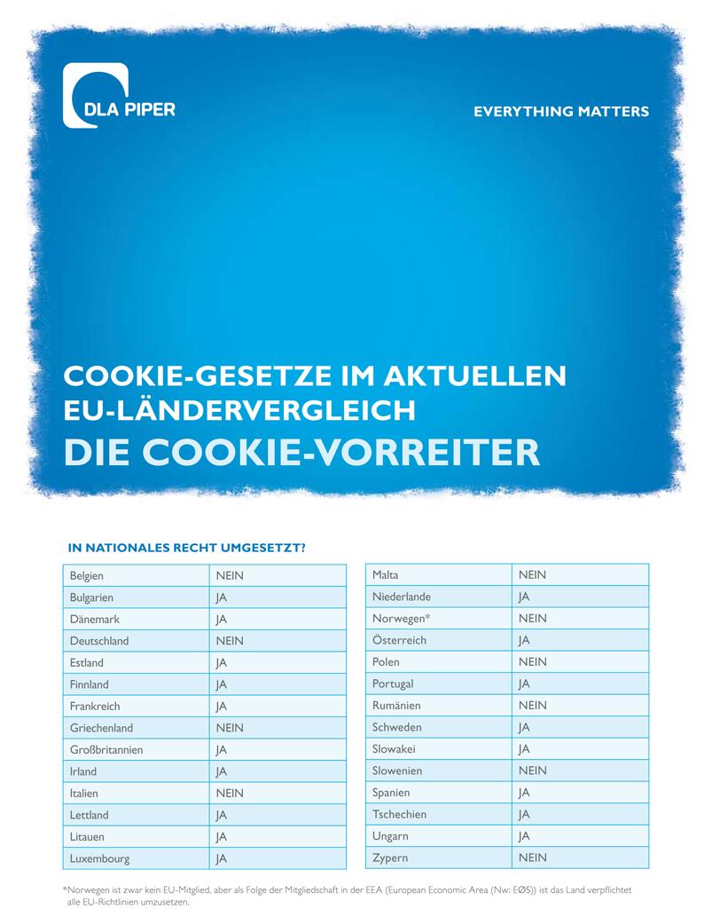 Cookie Gesetze im aktuellen EU-Ländervergleich