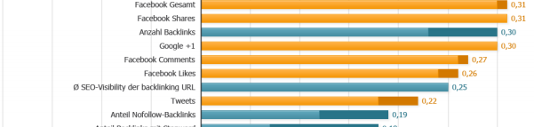 Google Ranking Faktoren Korrelationen