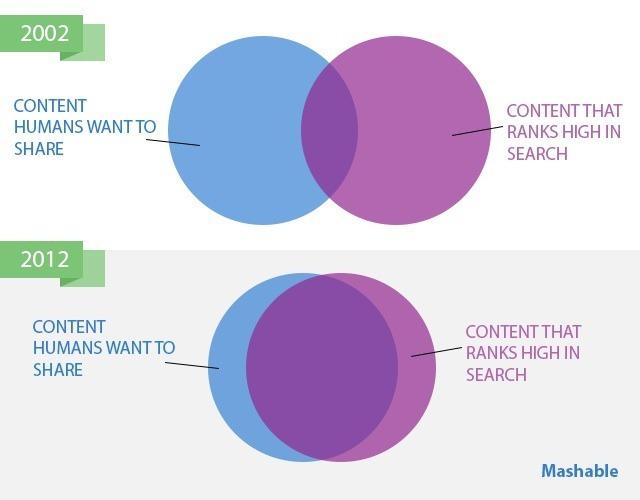 Content Marketing und SEO - Schnittmenge