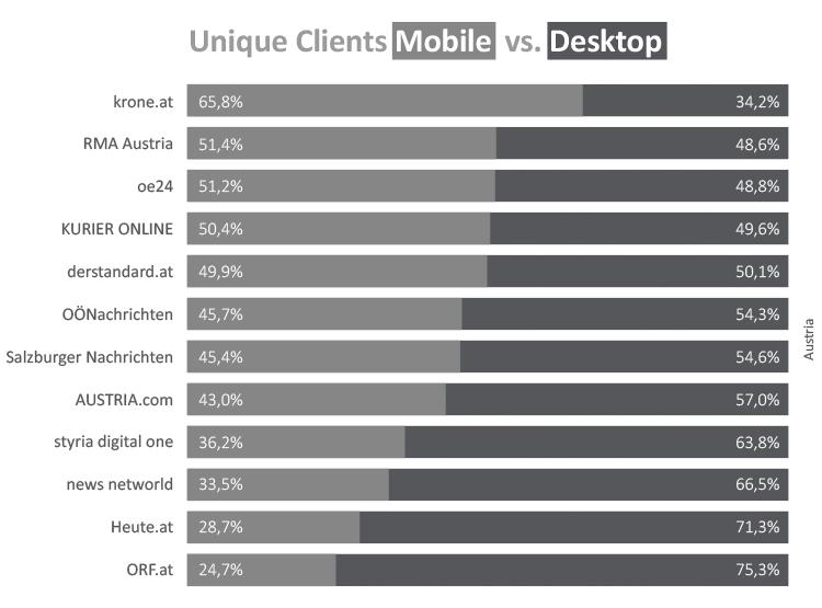 Unique Clients Mobile vs. Desktop